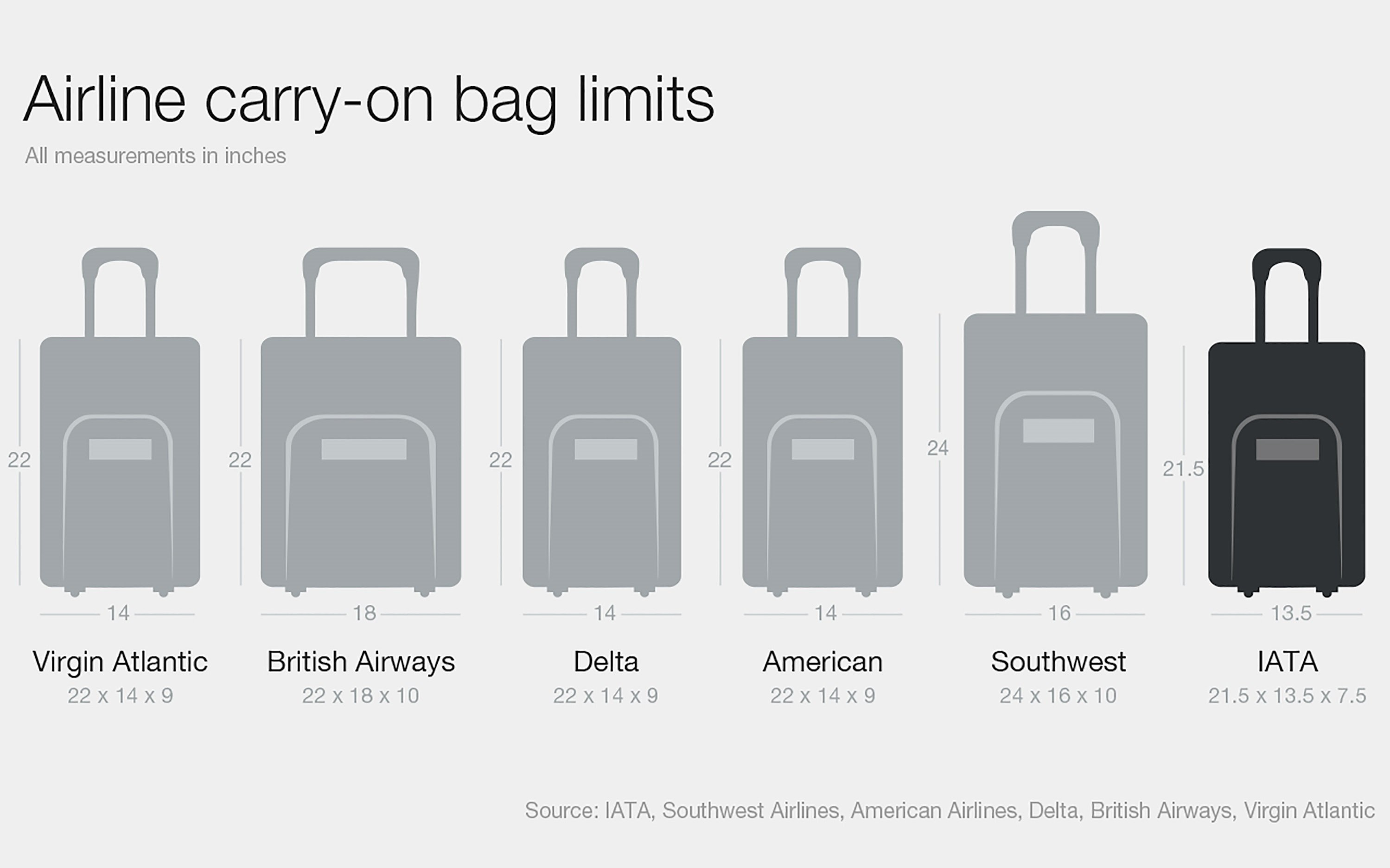 How Big Is Your Carry-On? | Travel Unites