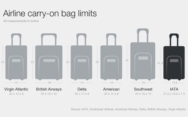 The International Air Transport Association wants airlines to limit cabin bags to 21.5 x 13.5 x 7.5 inches to create more space for passengers to store luggage.